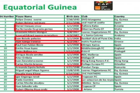 14 de los 23 jugadores de Nzalang nacieron en 1900 según la lista presentada a la CAF