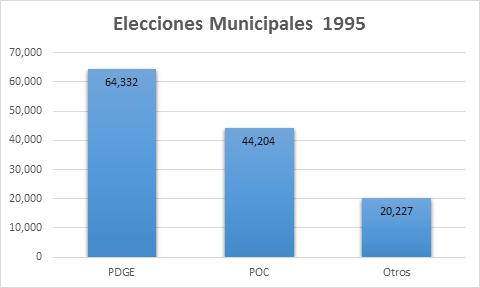 votos emitidos