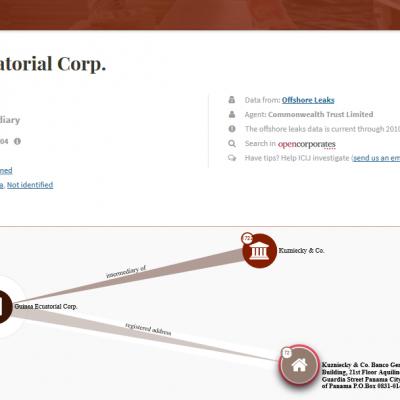 Papeles de Panamá: Guinea Ecuatorial Corp. Sociedad Offshore registrada en Panamá